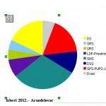 Izbori 2012. - Aranđelovac